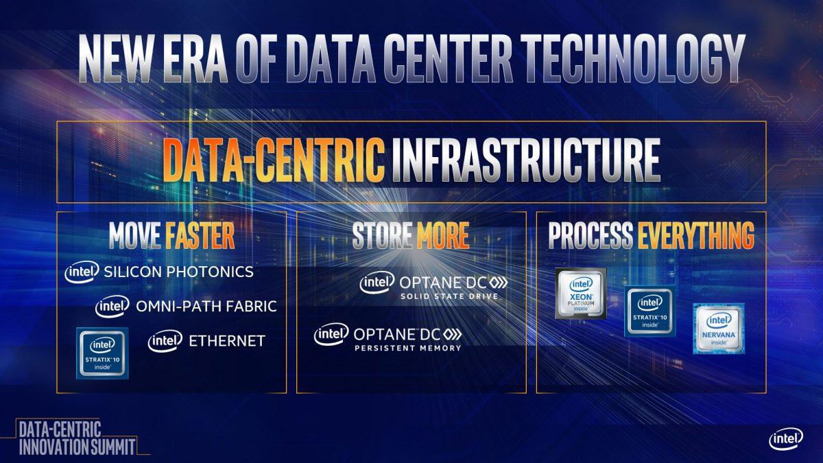 نقش تاثیر گذار Intel Xeon Scalable و دستگاههای ذخیرهسازی Optane در دگرگون سازی دیتاسنترها